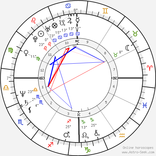 Annie Sprinkle birth chart, biography, wikipedia 2019, 2020