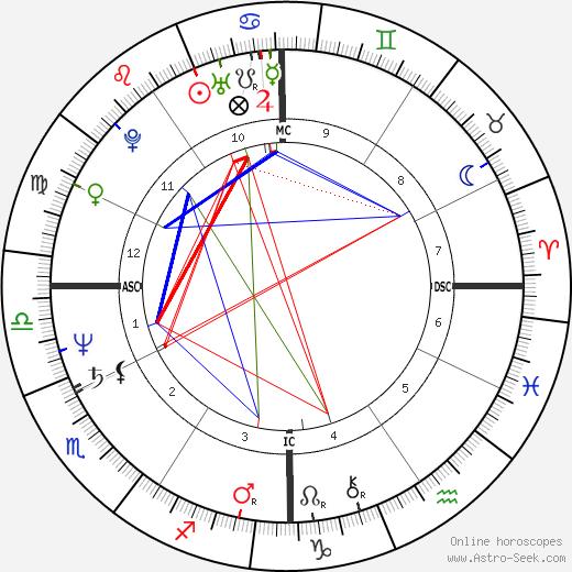 Annie Sprinkle astro natal birth chart, Annie Sprinkle horoscope, astrology