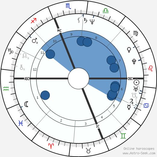 Billy Norwich wikipedia, horoscope, astrology, instagram