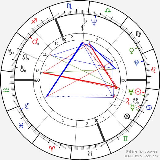 Billy Norwich день рождения гороскоп, Billy Norwich Натальная карта онлайн