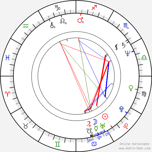 Брюс Эбботт Bruce Abbott день рождения гороскоп, Bruce Abbott Натальная карта онлайн