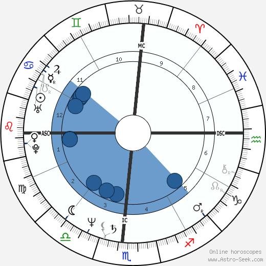 Cherry Boone O'Neill wikipedia, horoscope, astrology, instagram