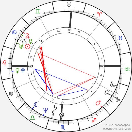 Cherry Boone O'Neill tema natale, oroscopo, Cherry Boone O'Neill oroscopi gratuiti, astrologia