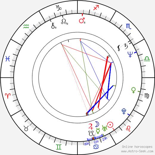 David Radok tema natale, oroscopo, David Radok oroscopi gratuiti, astrologia