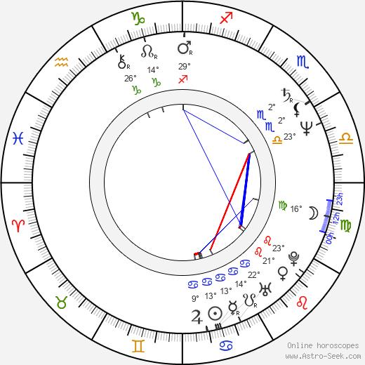 Don Stark birth chart, biography, wikipedia 2020, 2021