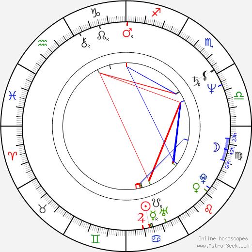 Don Stark birth chart, Don Stark astro natal horoscope, astrology