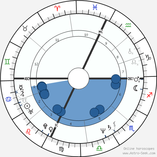 Elaine Donahue wikipedia, horoscope, astrology, instagram