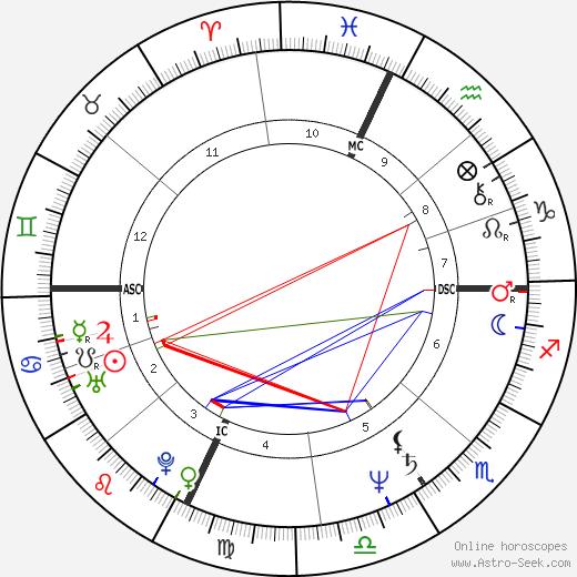 Elaine Donahue tema natale, oroscopo, Elaine Donahue oroscopi gratuiti, astrologia