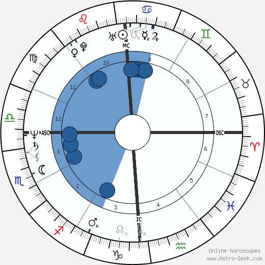Errante Michele Serra wikipedia, horoscope, astrology, instagram