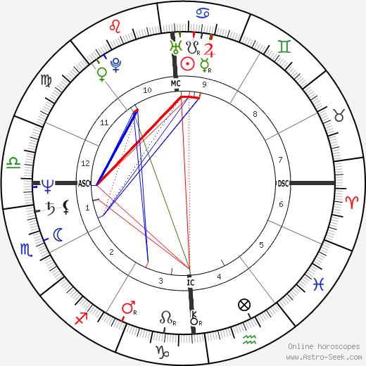 Errante Michele Serra день рождения гороскоп, Errante Michele Serra Натальная карта онлайн
