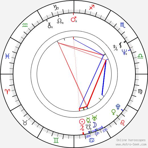 Eva Lichtenberger день рождения гороскоп, Eva Lichtenberger Натальная карта онлайн