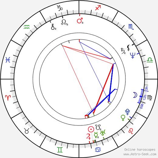 Eva Žilineková astro natal birth chart, Eva Žilineková horoscope, astrology