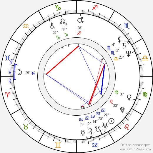 Fátima Freire birth chart, biography, wikipedia 2020, 2021