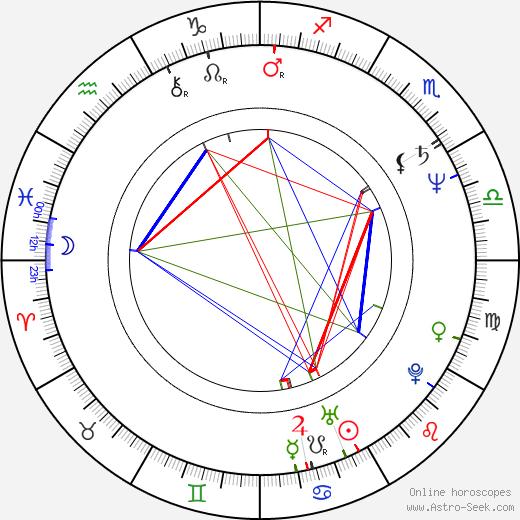 Fátima Freire birth chart, Fátima Freire astro natal horoscope, astrology