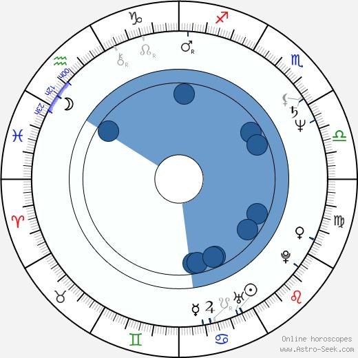 Franziska Troegner wikipedia, horoscope, astrology, instagram