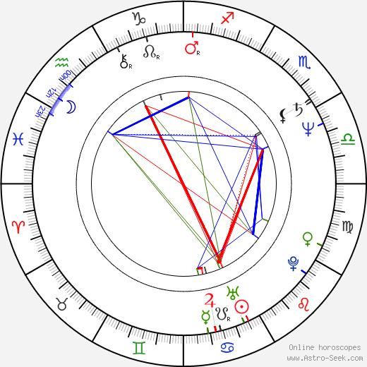 Franziska Troegner birth chart, Franziska Troegner astro natal horoscope, astrology