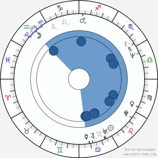 Hana Lounová wikipedia, horoscope, astrology, instagram