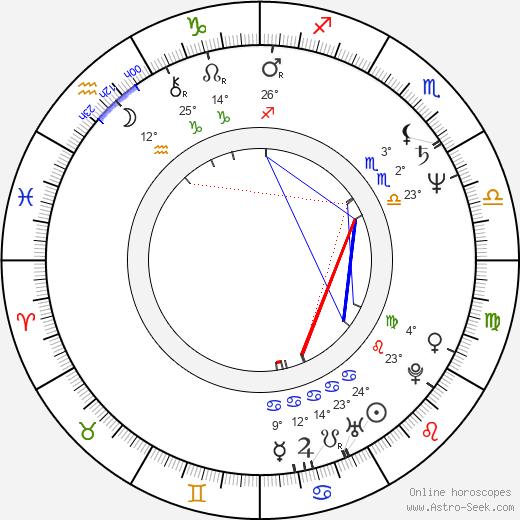 Hana Lounová birth chart, biography, wikipedia 2020, 2021