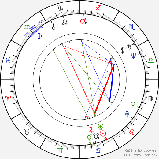 Hana Lounová birth chart, Hana Lounová astro natal horoscope, astrology