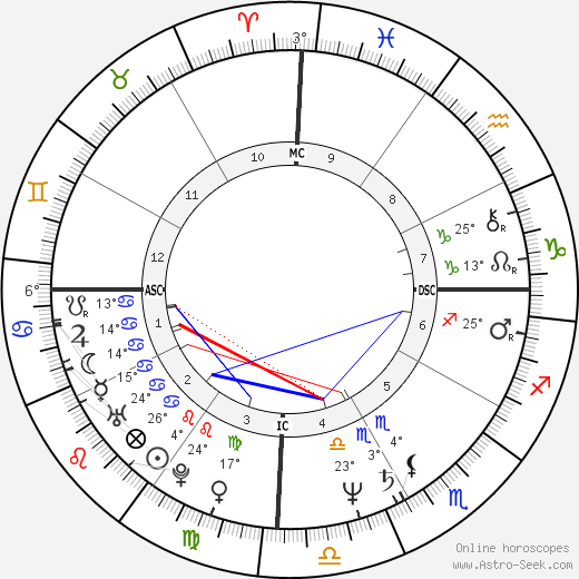 Hugo Chávez birth chart, biography, wikipedia 2018, 2019