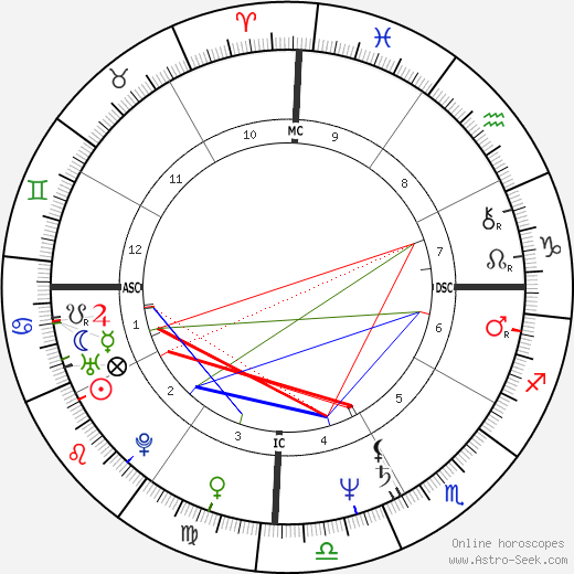 Hugo Chávez astro natal birth chart, Hugo Chávez horoscope, astrology