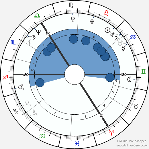 Jürgen Trittin wikipedia, horoscope, astrology, instagram