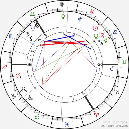 Jürgen Trittin birth chart, Jürgen Trittin astro natal horoscope, astrology