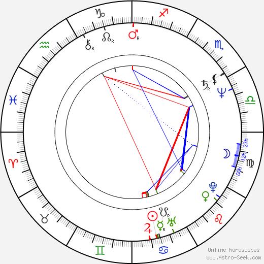 Джон Туртурро Katherine Borowitz день рождения гороскоп, Katherine Borowitz Натальная карта онлайн