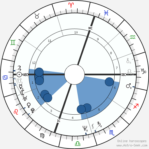 Keith Whitley wikipedia, horoscope, astrology, instagram