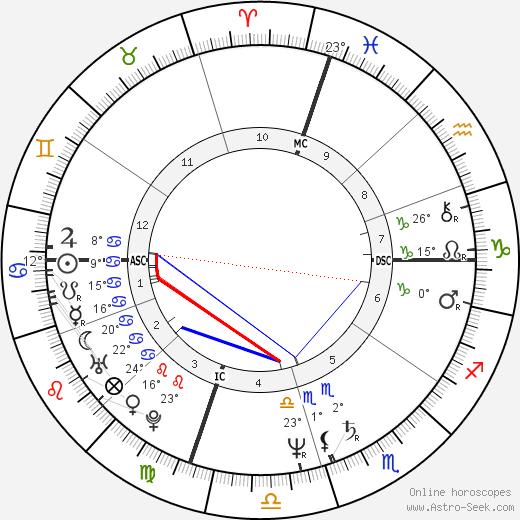 Keith Whitley birth chart, biography, wikipedia 2019, 2020