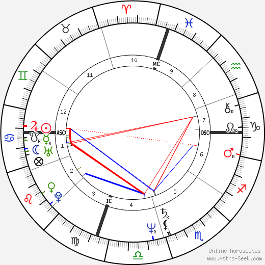 Keith Whitley birth chart, Keith Whitley astro natal horoscope, astrology