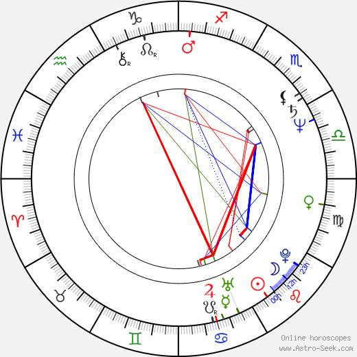 Кен Олин Ken Olin день рождения гороскоп, Ken Olin Натальная карта онлайн