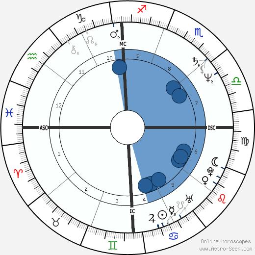 Leslie Sees wikipedia, horoscope, astrology, instagram