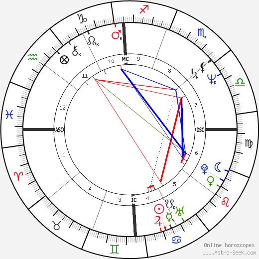 Leslie Sees день рождения гороскоп, Leslie Sees Натальная карта онлайн