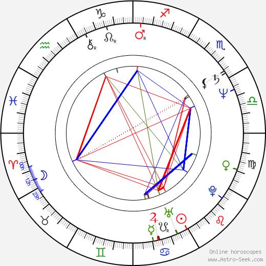Lonette McKee birth chart, Lonette McKee astro natal horoscope, astrology