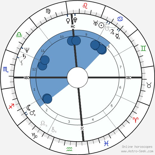 Louise Mandrell wikipedia, horoscope, astrology, instagram
