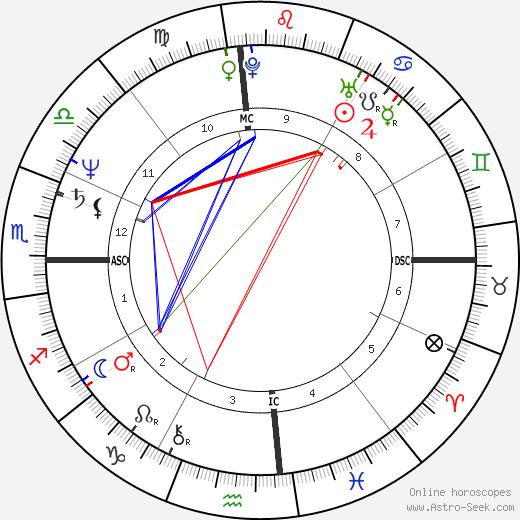 Louise Mandrell tema natale, oroscopo, Louise Mandrell oroscopi gratuiti, astrologia