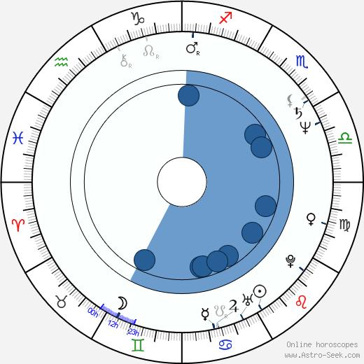 Lynne Frederick wikipedia, horoscope, astrology, instagram