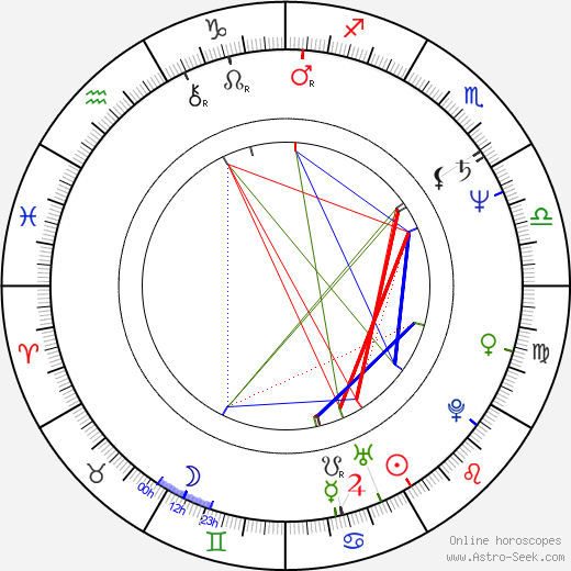 Lynne Frederick birth chart, Lynne Frederick astro natal horoscope, astrology