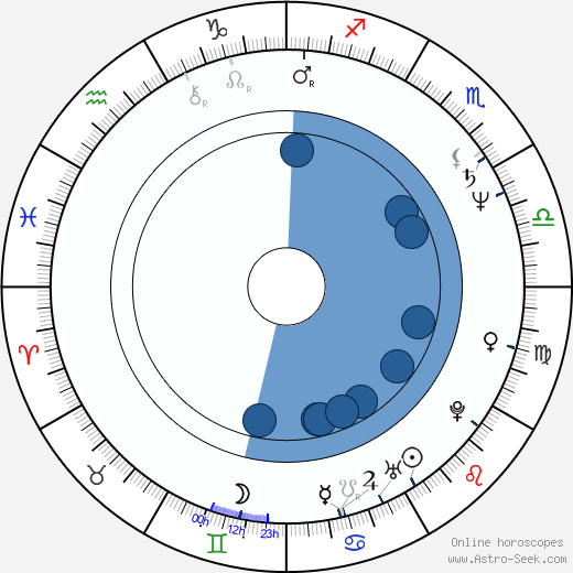 Mareike Carrière wikipedia, horoscope, astrology, instagram
