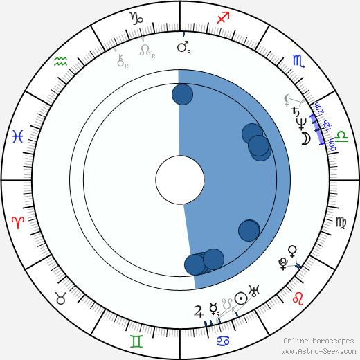 Matthew Marsh wikipedia, horoscope, astrology, instagram