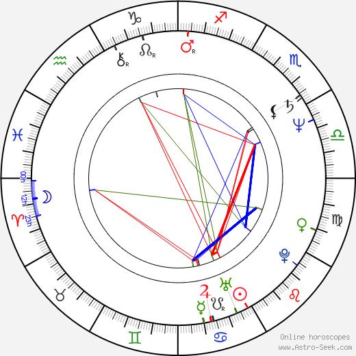 Otto Jespersen astro natal birth chart, Otto Jespersen horoscope, astrology