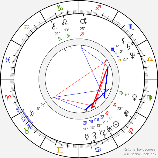 Philip Zandén birth chart, biography, wikipedia 2018, 2019