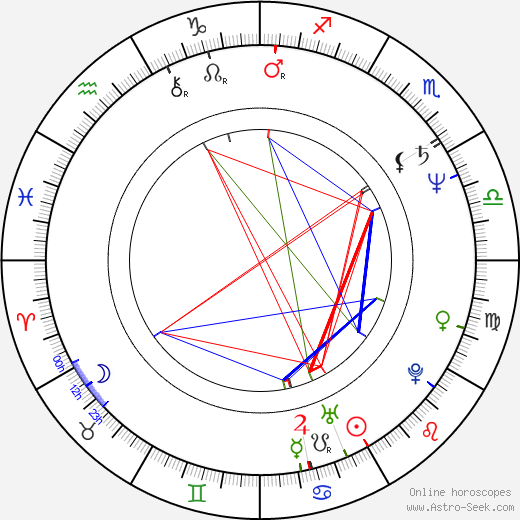 Philip Zandén astro natal birth chart, Philip Zandén horoscope, astrology