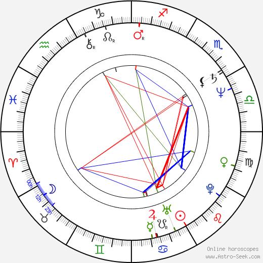 Philip Zandén birth chart, Philip Zandén astro natal horoscope, astrology
