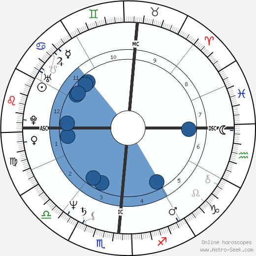 Ricky Skaggs wikipedia, horoscope, astrology, instagram
