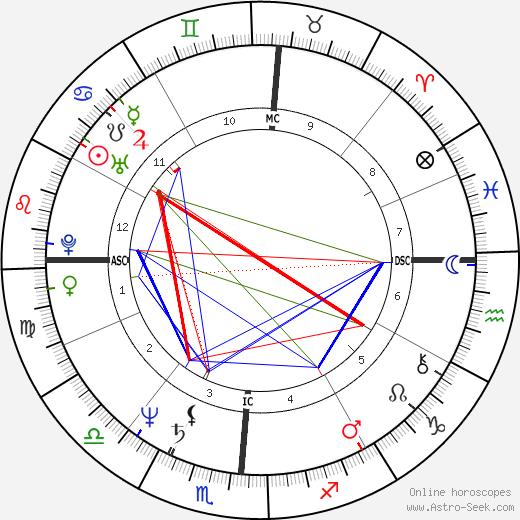 Рики Скэггс Ricky Skaggs день рождения гороскоп, Ricky Skaggs Натальная карта онлайн