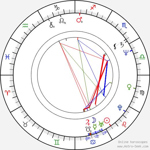 Steve Morse birth chart, Steve Morse astro natal horoscope, astrology
