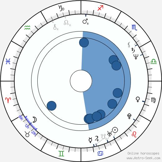 Susan Dunn wikipedia, horoscope, astrology, instagram