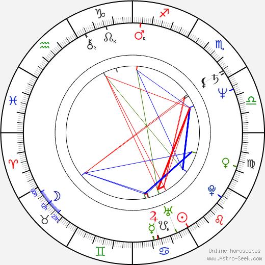 Susan Dunn birth chart, Susan Dunn astro natal horoscope, astrology